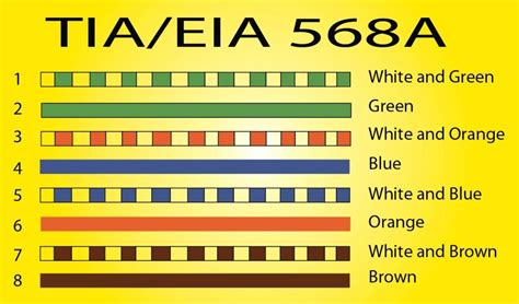 568a color code x cabling with rj45 for lan setup