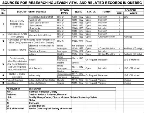 Montreal Birth Records Jewish Vital Records Research In Qu 201 Bec
