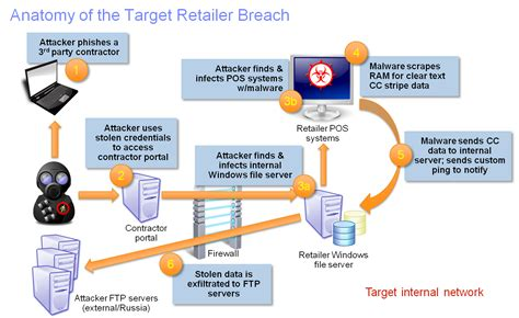 network attack map what retailers need to learn from the target breach to protect against similar attacks
