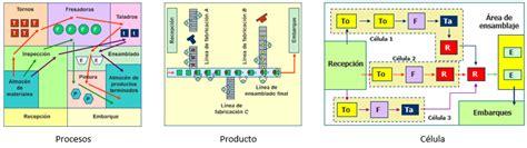 layout celular wikipedia distribuci 243 n en planta celular doe wiki
