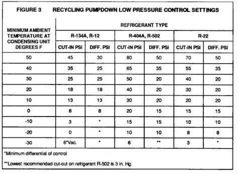 refrigeration  pressure controls industrial