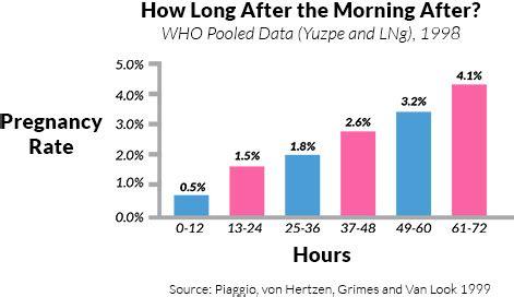 Plan b morning after pill effective chart