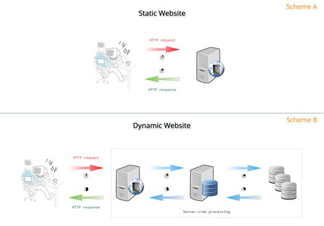 templates for static web pages ssgs part 1 static vs dynamic websites gitlab