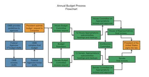 budget process flowchart fiscal calendar 09 new calendar template site