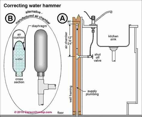 Low Pressure In Kitchen Faucet banging pipes diagnose amp fix water hammer plumbing noises