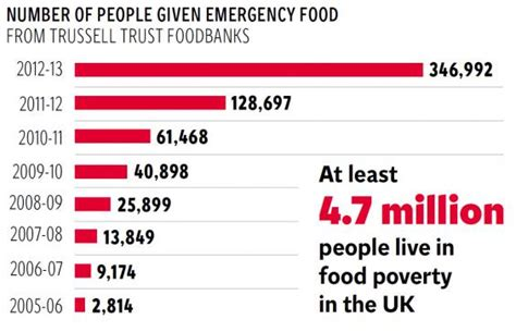 Food Pantry Statistics by The Food Poverty That Shames Britain Nearly 1m