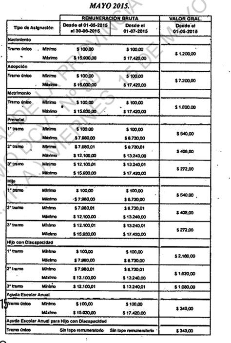 cuadro tarifario de asignaciones familiares cuadro de asignacion o subsidios familiares de 2016 cuadro