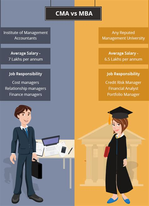 Mba Vs Msa Accounting by Cma Or Mba Which One Is The Right Credential For You