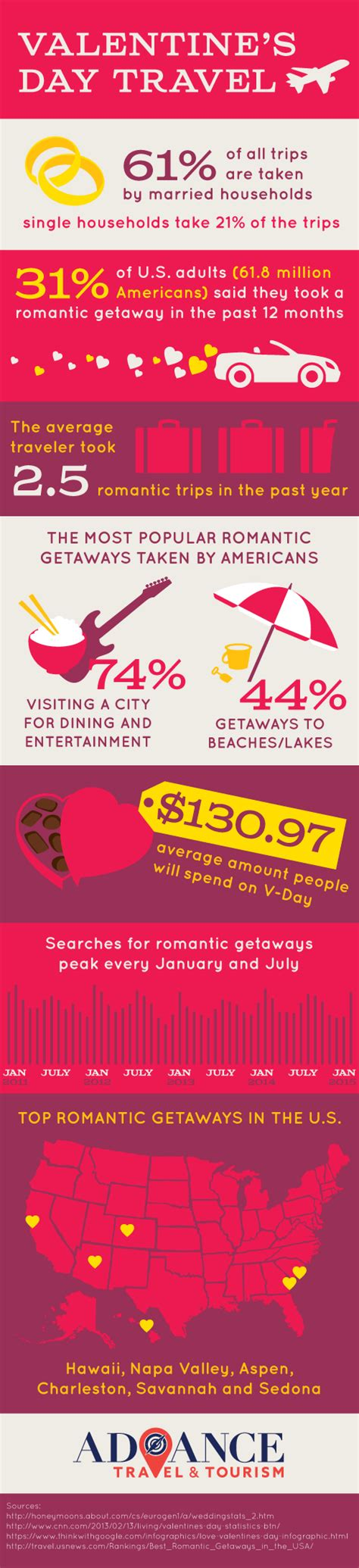 valentines trips is in the air americans are taking getaways