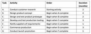 event critical path template critical path analysis tutor2u business