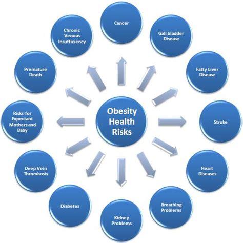 Health Risks obesity in canada let s stop pretending girlonamission net