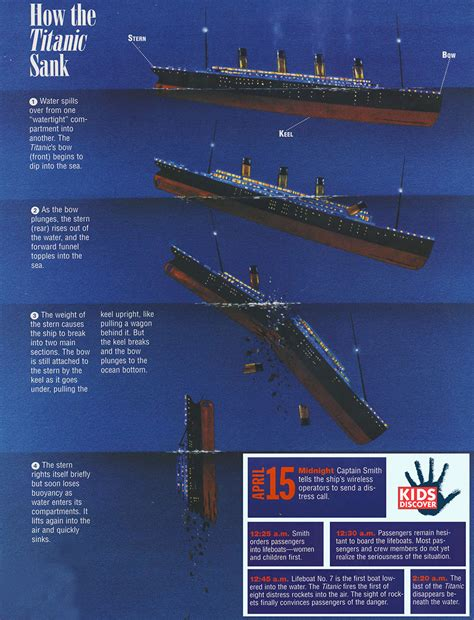 pictures of the titanic sinking infographic how the titanic sank kids discover