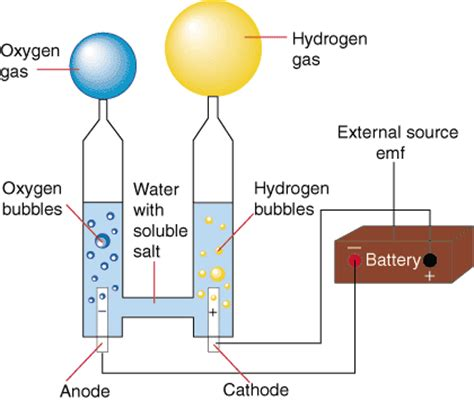 separate hydrogen and oxygen from water through