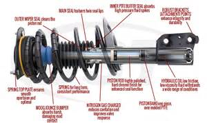 Car Shock Absorbers Lifespan Moog Struts Complete Moog Front Coil And Strut Assemblies