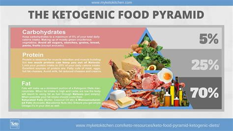 ultimate fast guide to nail the ketogenic diet nutrition magic