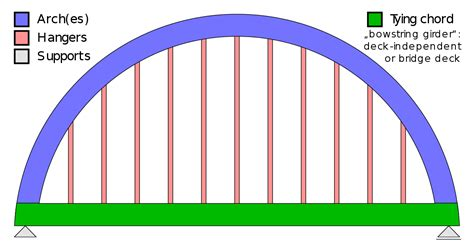 bridge pattern video tied arch bridge wikipedia