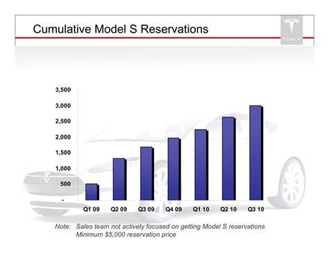 Tesla Sales 2013 Logo