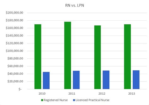 Nursing Diploma Programs In Ny by Earn Lpn To Rn Degree In New York 100