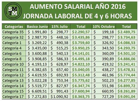 aumento salarial porteiro pelo sindicato 2016 escala salarial 2015 sindicato del plastico autos post