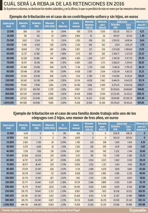 tablas irpf 2016 y retenciones novedades tabla retenciones nominas bizkaia aplicar en 2016