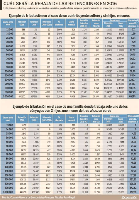 calcular salario neto 2016 calcular irpf nomina 2016 newhairstylesformen2014 com