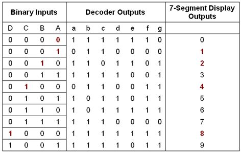 7 Segment Display Table by Displays