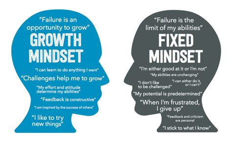 exploring fixed  growth mindset mindset
