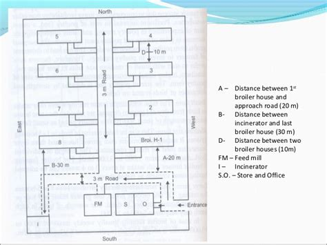 House Floor Plan Sample by Design Of Poultry Houses