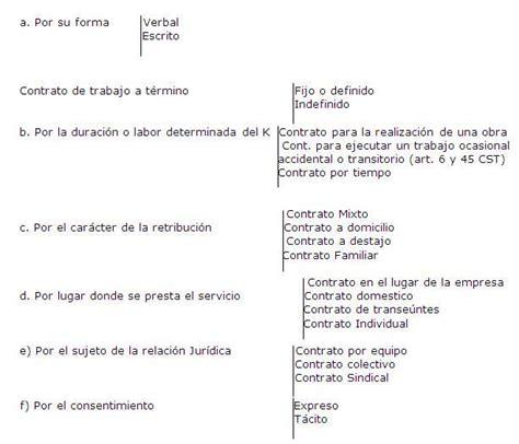 contrato ocasional contrato de trabajo ocasional contrato de trabajo