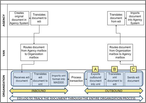 edi process flow diagram transaction flow diagram transaction free engine image