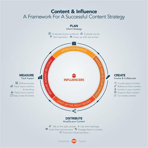 How To Add Influencer Marketing To Your Content Strategy Influencer Marketing Template