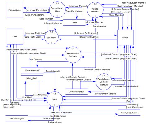 data flow diagram entity data flow diagram entity relationship diagram ahmad ridha