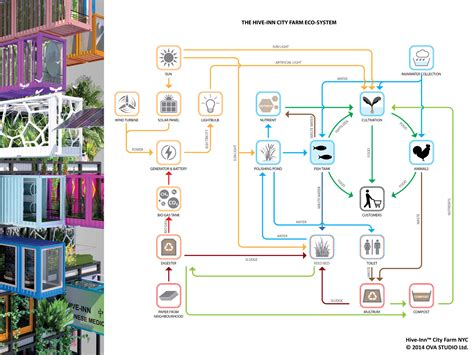 New Construction Home Plans hive farm proposes plug and play vertical farming intercon