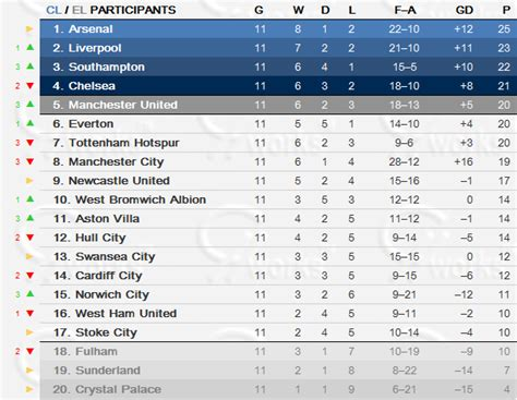 epl table rules english premier league table round 11 cosmotippingcomp