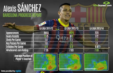 alexis sanchez barca stats player focus alexis sanchez