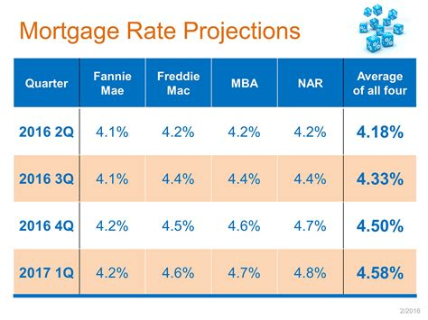 current housing loan interest rates cincinnati mortgage interest rates update february 2016