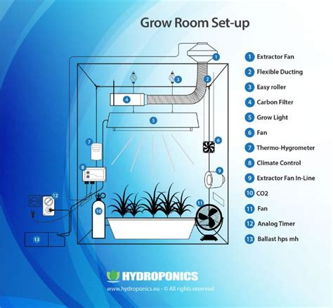 indoor growing guide simple and complete how to