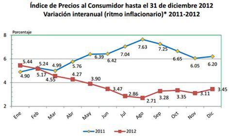 cual el indice de inflacion enero del 2016 en colombia inflaci 243 n en guatemala
