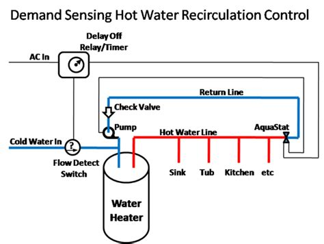 water heater circulating diagram plumbing water circulating system problems home