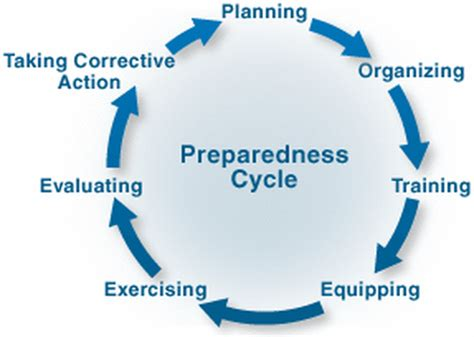 emergency management planning cycle blog archives 7th grade science