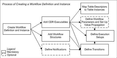 what is the meaning of workflow defining workflows