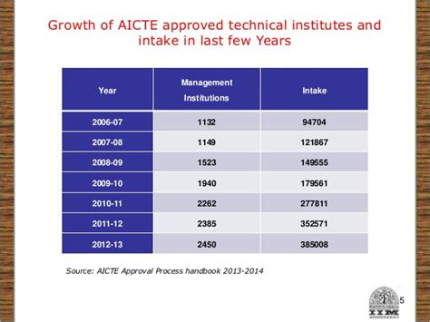 Aicte Approved Mba Colleges In Ahmedabad by Curriculum Development At Indian Institute Of Management