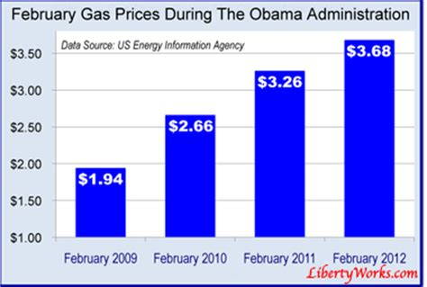 Gas Prices When Obama Took Office by California Gas Prices Pass 7 Alternative