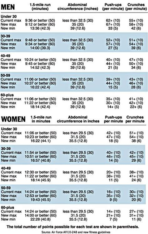 air force pt chart 2016 over 30 air force fitness chart male under 30 changes to air