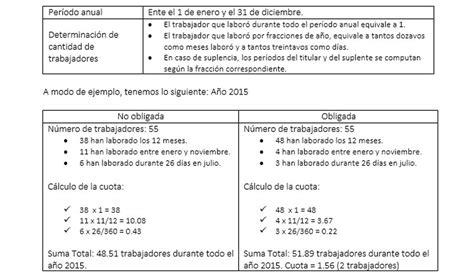 ley por discapacidad 2016 191 c 243 mo aplicar la cuota de personal con discapacidad por