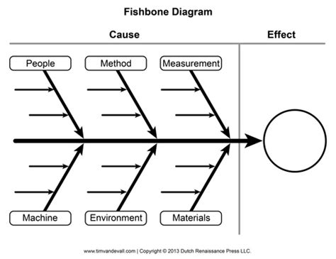 Blank Fishbone Diagram Template And Cause And Effect Graphic Organizer Ishikawa Template