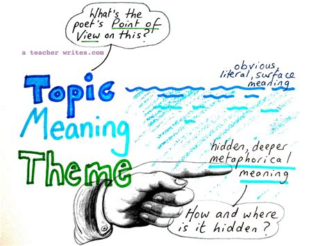 themes of english poetry curvelearn com unseen poetry help topic meaning theme