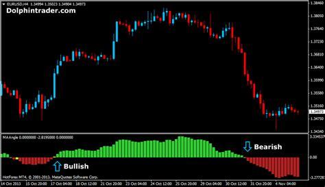 forex indicator tutorial metatrader indicator tutorial 3 case doyejiyehu web fc2 com