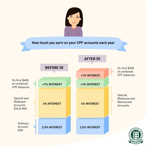 How Much Should I Make After Mba by Should We Use All Our Cpf For Housing Or Save It For