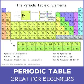 periodic table colored printable periodic table colored by tyee outdoor